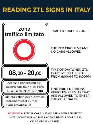 Reading ZTL signs when driving in Italy